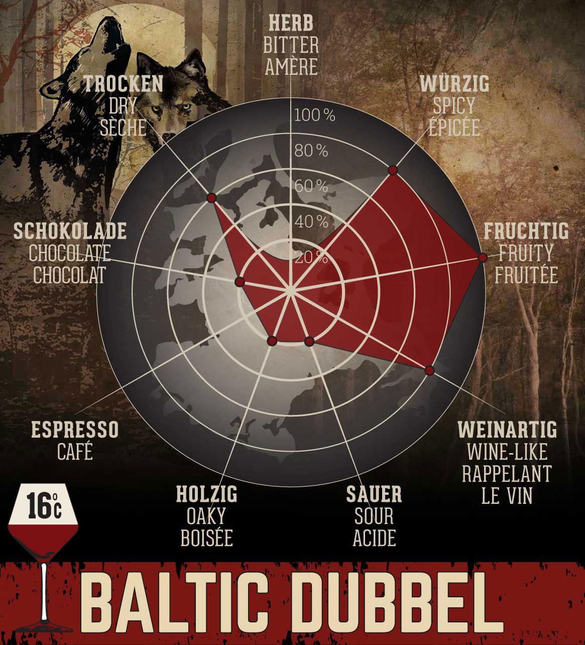 Baltic Dubbel - 0,75 l