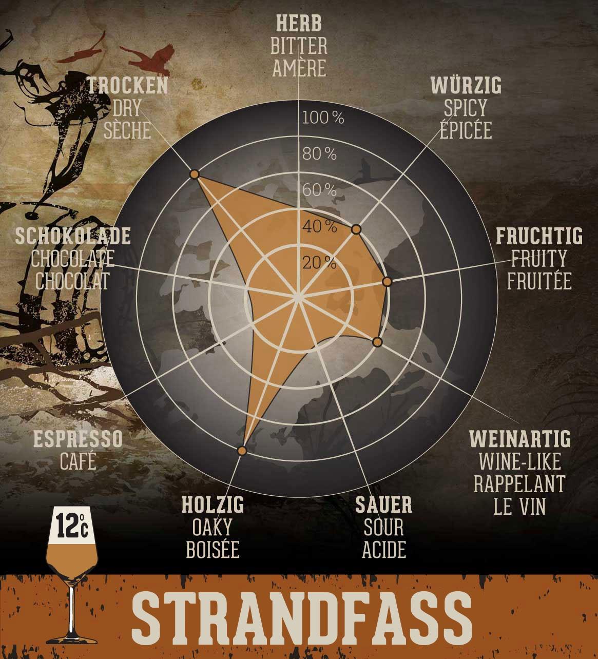Strandfass - 0,33 l