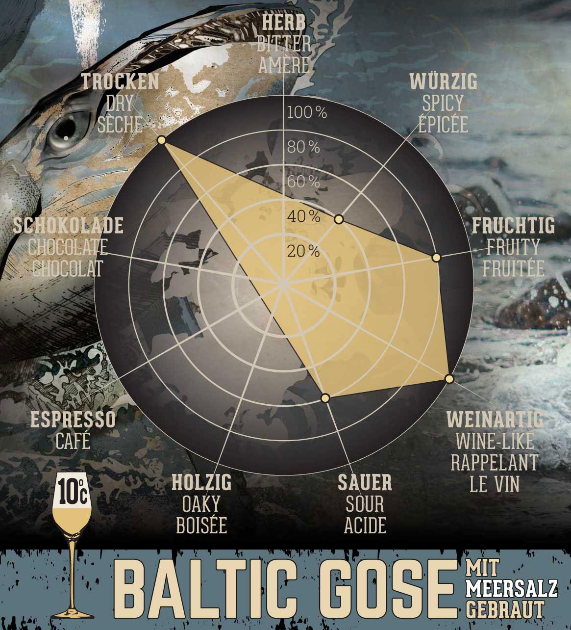Baltic Gose - 0,75 l