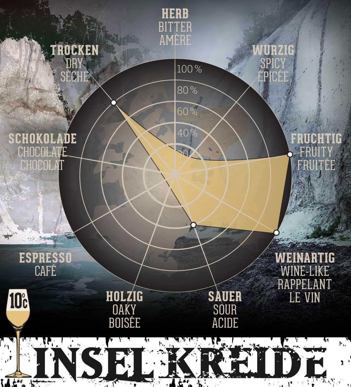 Insel Kreide - 0,75 l