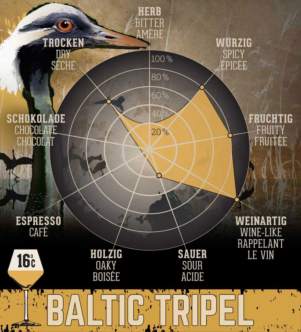Baltic Tripel - 0,75 l